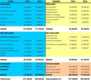 Finanças para Consultório - Demonstrações Financeiras -Tabela 01