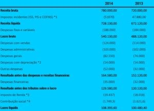 Finanças para Consultório - Demonstrações Financeiras -Tabela 02