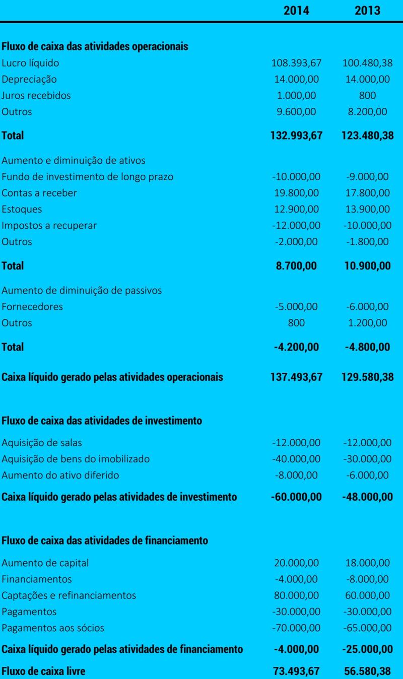 Finanças para Consultório - Demonstrações Financeiras -Tabela 03