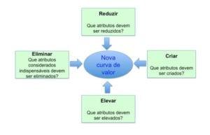 curva de valor - finanças para consultórios PortalPed