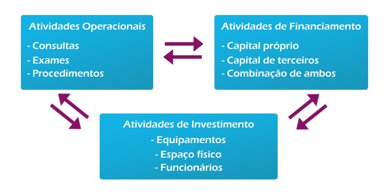 gráfico interrelação custo do capital e investimentos - dr. francinaldo gomes