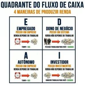01 - quadrante do fluxo de caixa