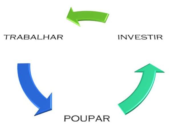 04 - trabalhar investir poupar