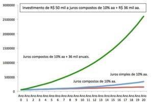 06 - tabelas de investimento