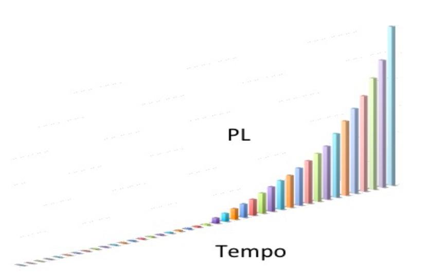 09 - gráfico PL tempo