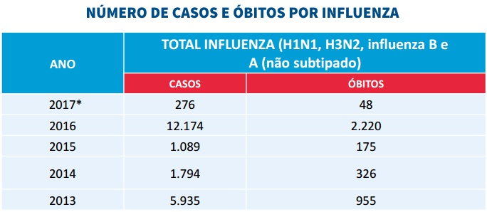 gráfico casos e óbitos influenza 2017