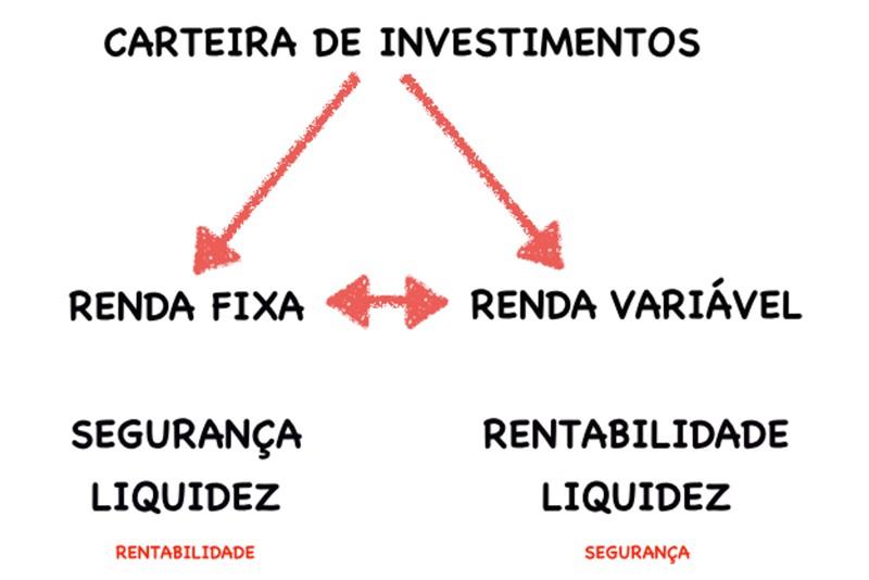 Carteiras de Investimentos - como montar