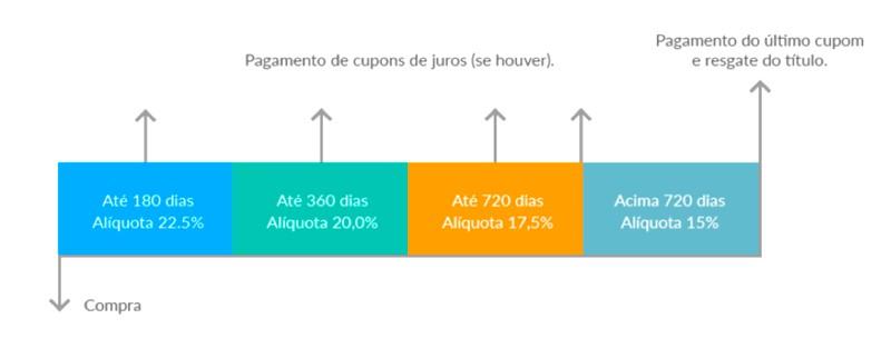 aliquota do imposto de renda em produtos de renda fixa