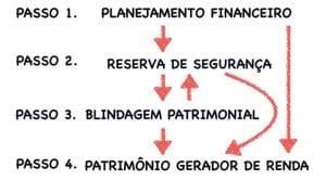 passo a passo para a independencia financeira