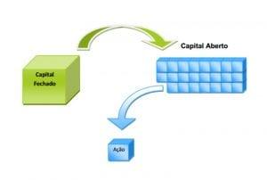 relacao capital aberto e capital fechado