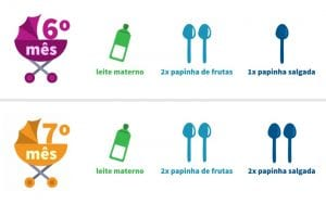 alimentacao das criancas - 6o mes e 7o mes - pediatria