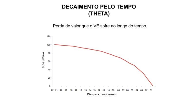 decaimento pelo tempo theta