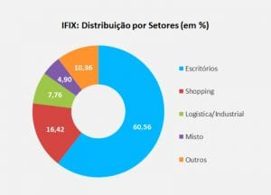 ifix - distribuicao por setores