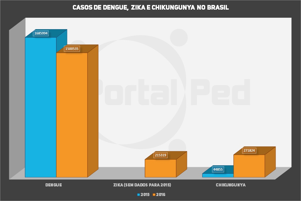 grafico evolucao zika dengue chikungunya no brasil 2015 2016