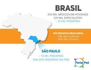 mapa pediatria no brasil portalped