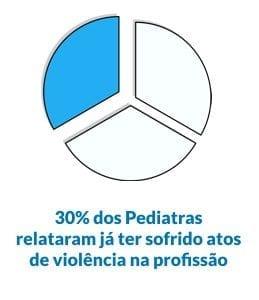 grafico violencia contra pediatras