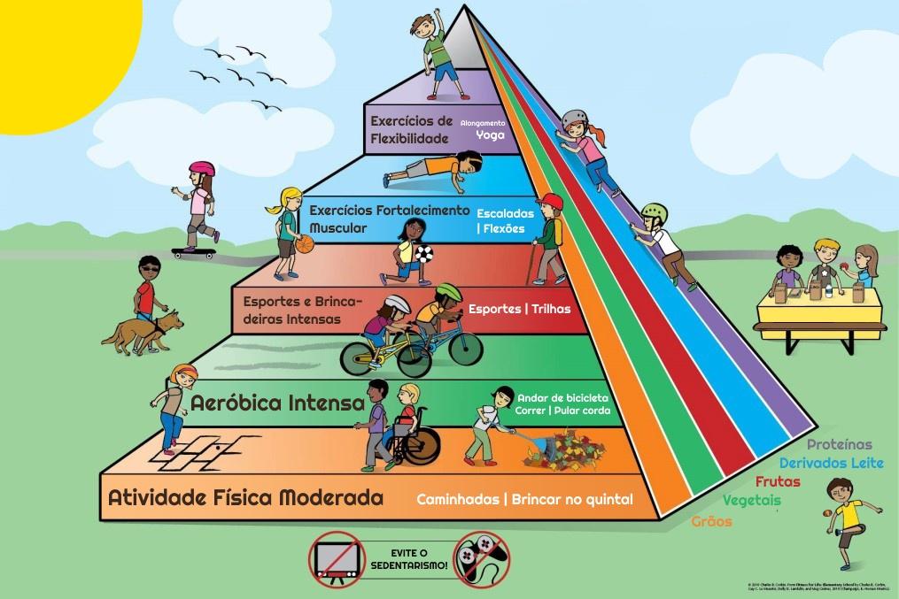 piramide das atividades fisicas para criancas