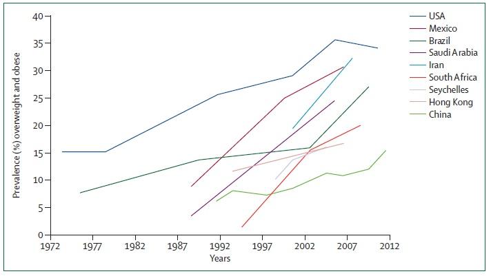 grafico prevalencia obesidade