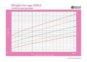 Peso meninas até 2 anos