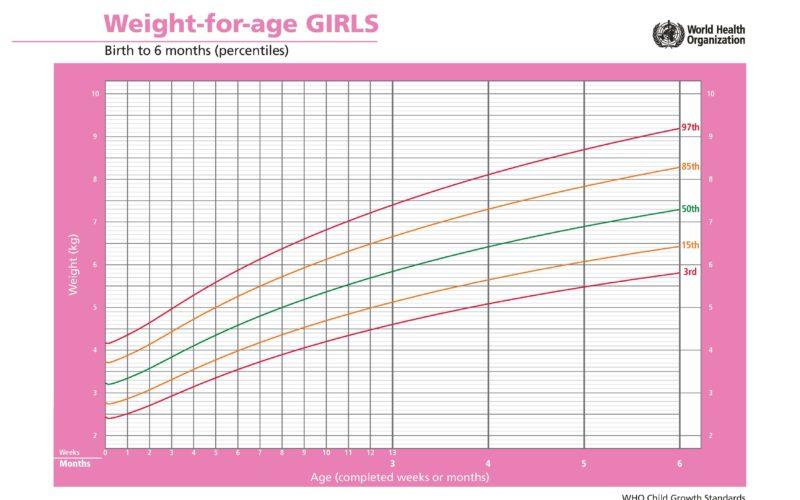 Peso meninas até 6 meses