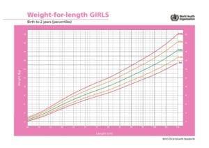 Peso para comprimento meninas até 2 anos