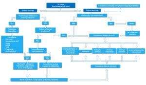tosse aguda pediatria - algoritmo de diagnostico 2