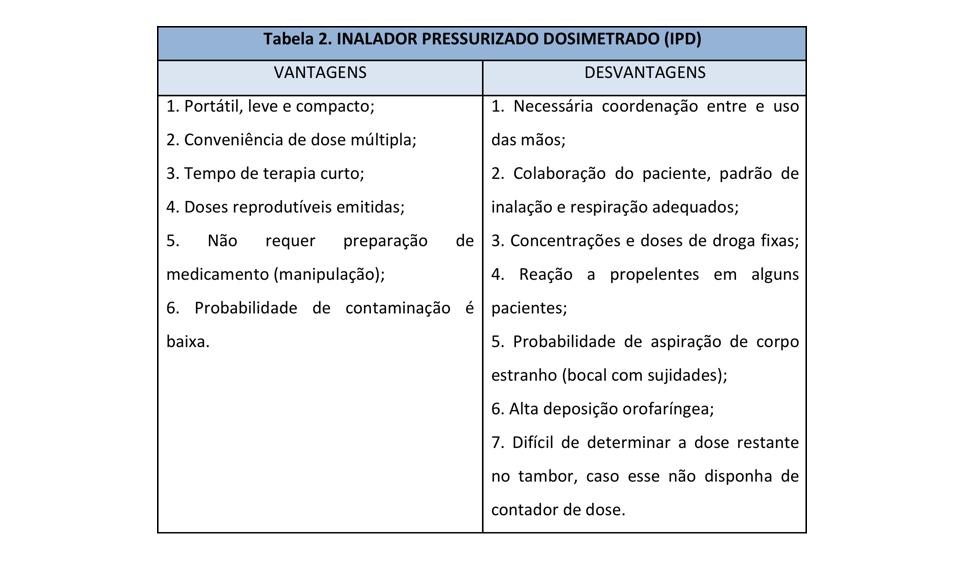 Tabela inalador pressurizado dosimetrado