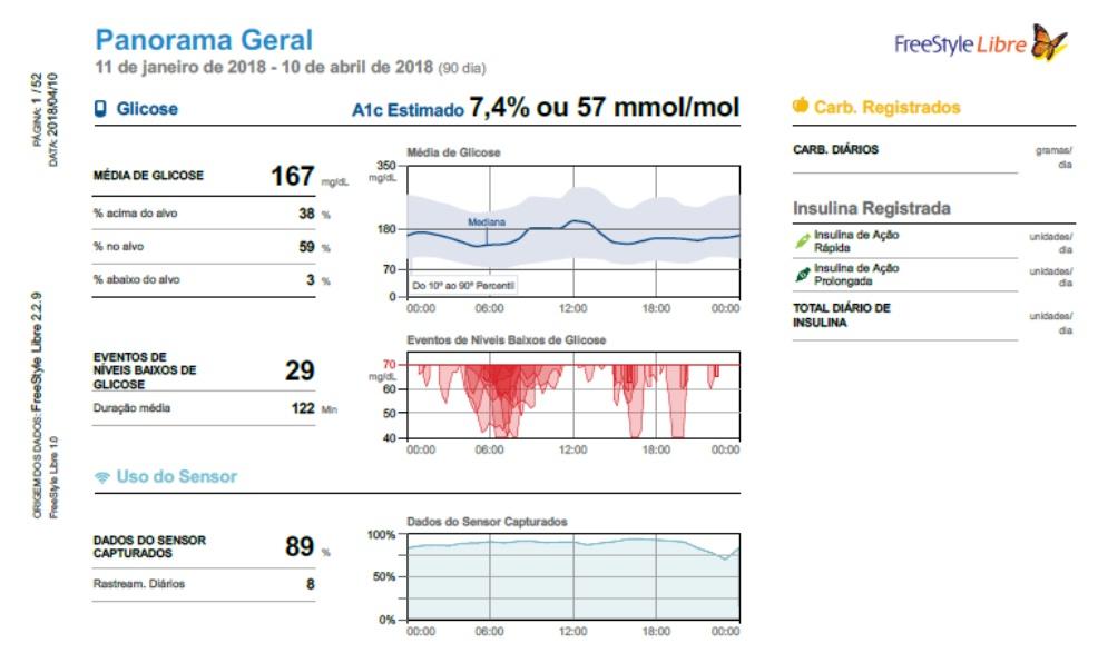 FreeStyle Libre - Panorama Geral dos Resultados - Diabetes e variabilidade glicemica