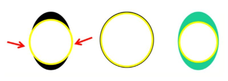 via aerea formato eliptico