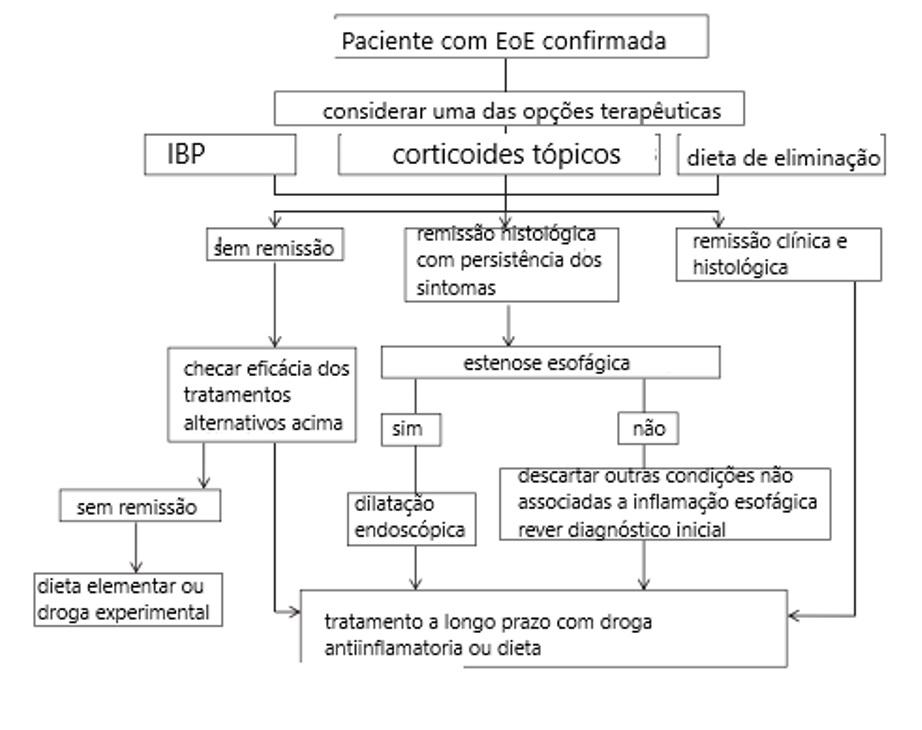 EoE algoritmo de tratamento