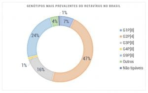 Genotipos mais prevalentes do rotavirus no brasil